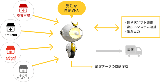 受注管理の連携イメージ