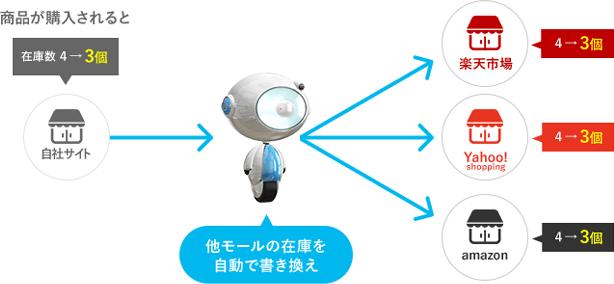 在庫連動の連携イメージ
