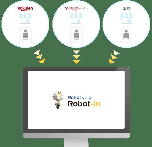 Robot-in(ロボットイン)の受注管理・顧客管理イメージ