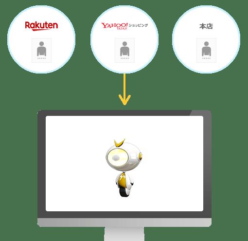 Robot-in(ロボットイン)の受注管理・顧客管理イメージ2
