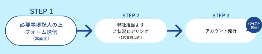 STEP1 必要事項記入の上フォーム送信(本画面)