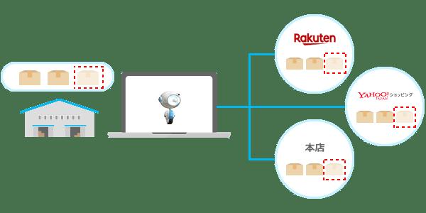 zaiko Robot(ザイコロボ)の在庫連動イメージ