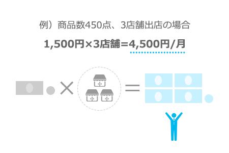 例)商品数450点、3店舗出店の場合1,500円×3店舗=4,500円/月
