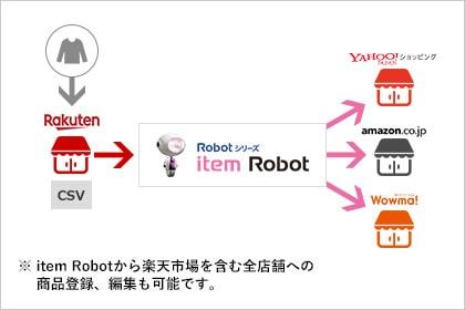 まず楽天市場で商品登録をした後、item Robotに楽天のCSVを取り込んで、Yahoo!ショッピング、Amazon、Wowma!にアップロード