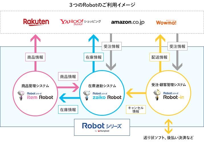 item Robot、zaiko Robot、Robot-in 3つのRobotのご利用イメージ