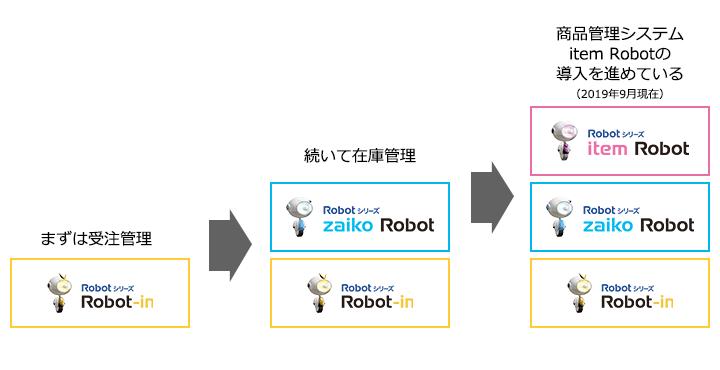 Robotシリーズ導入イメージ