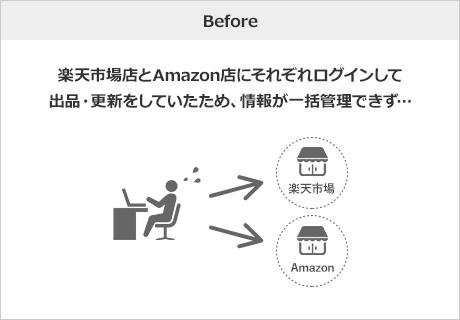 Before 楽天市場店とAmazon店にそれぞれログインして出品・更新をしていたため、情報が一括管理できず…