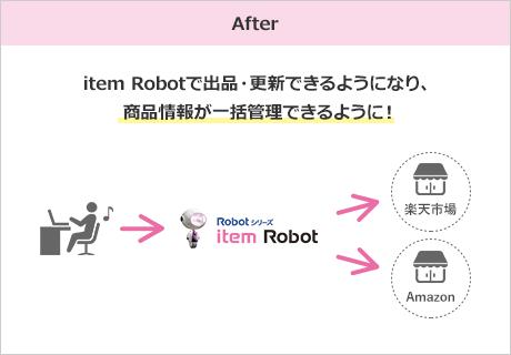 After item Robotで出品・更新できるようになり、商品情報が一括管理できるように!