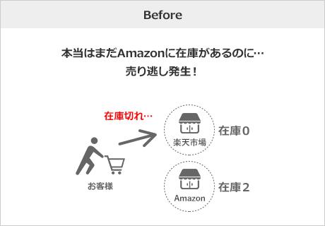 Before 本当はまだAmazonに在庫があるのに…売り逃し発生!
