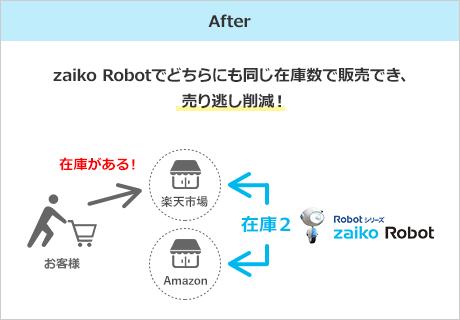 After zaiko Robotでどちらにも同じ在庫数で販売でき、売り逃し削減!