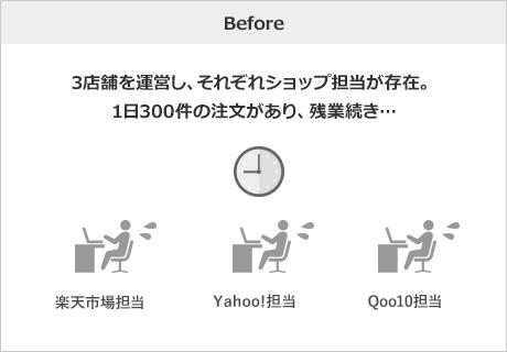 Before 楽天、Yahoo!、Qoo10の3店舗を運営し、それぞれショップ担当が存在。1日300件の注文があり、夜8,9時まで残業続き…