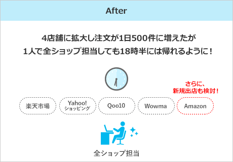 After 楽天、Yahoo!、Qoo10、au Wowma!4店舗に拡大。注文が1日500件に増えたが、1人で全ショップ担当し、18時半には帰れるように!さらにAmazonへの出店を検討する余裕が生まれた。