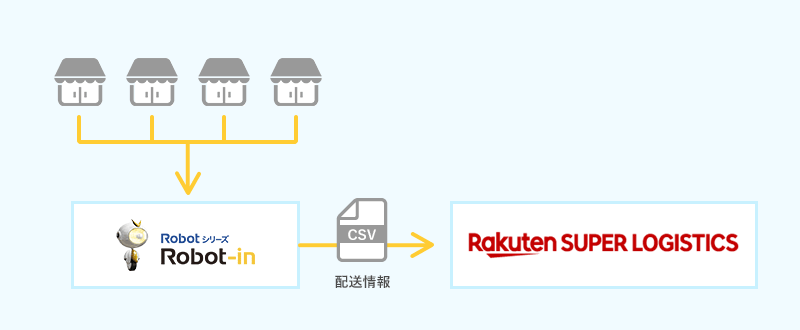 RSL連携のイメージ