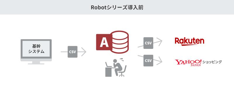 Robotシリーズ導入前