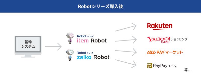 Robotシリーズ導入後