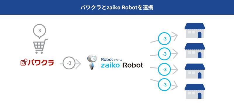 パワクラとzaiko Robotを連携