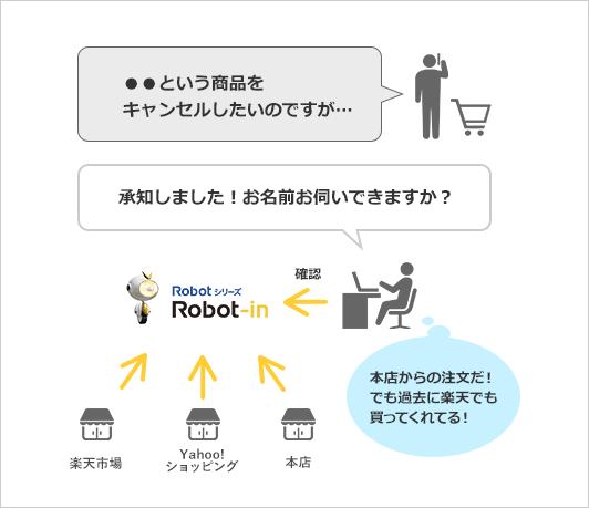 Robot-inだけで確認できるイメージ