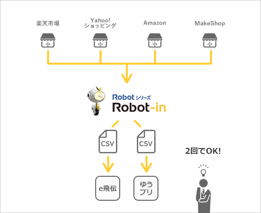 Robot-inで簡単に取り込むイメージ