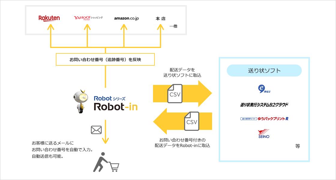 受注管理・顧客管理システム Robot-in(ロボットイン)と送り状ソフトの連携イメージ