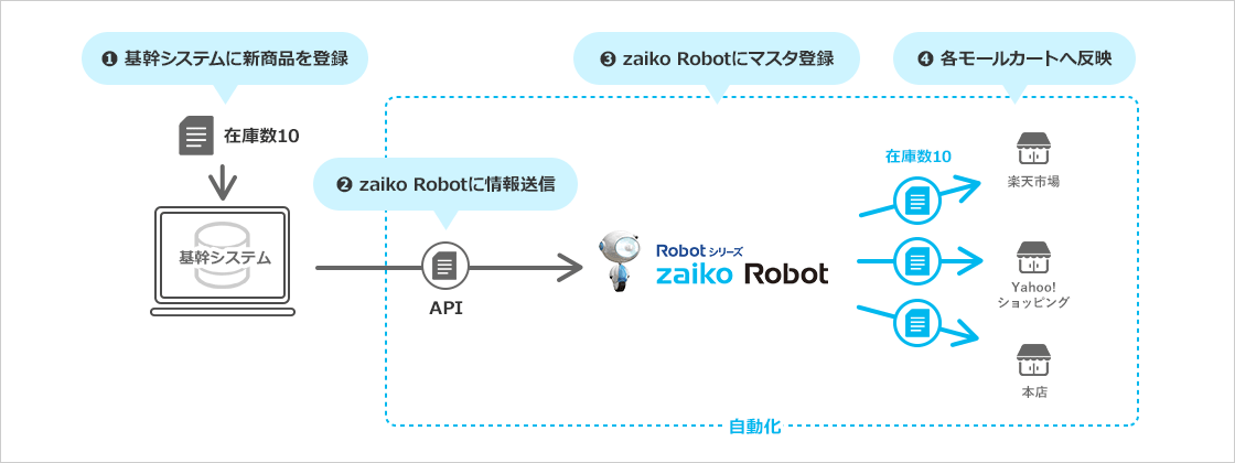 基幹システムで商品登録をした場合の連携イメージ