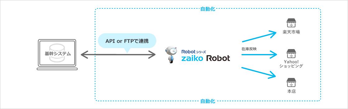 APIまたはFTPでzaiko Robotと基幹システムを連携するイメージ