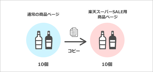 セール用商品を作成するイメージ